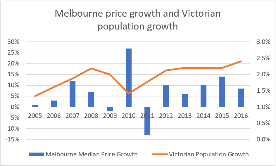 How Population Growth Impacts Property Price Growth Blue
